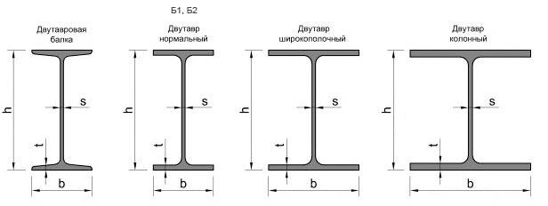 балка двутавровая Пермь